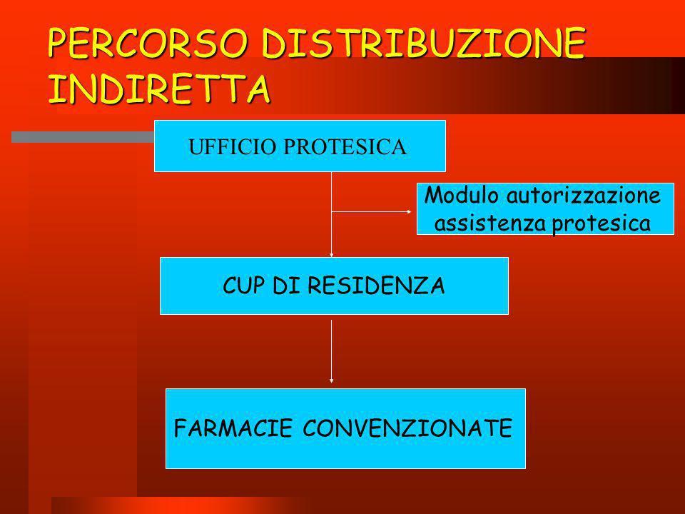 PERCORSO DISTRIBUZIONE INDIRETTA UFFICIO PROTESICA CUP DI RESIDENZA Modulo autorizzazione assistenza protesica FARMACIE CONVENZIONATE