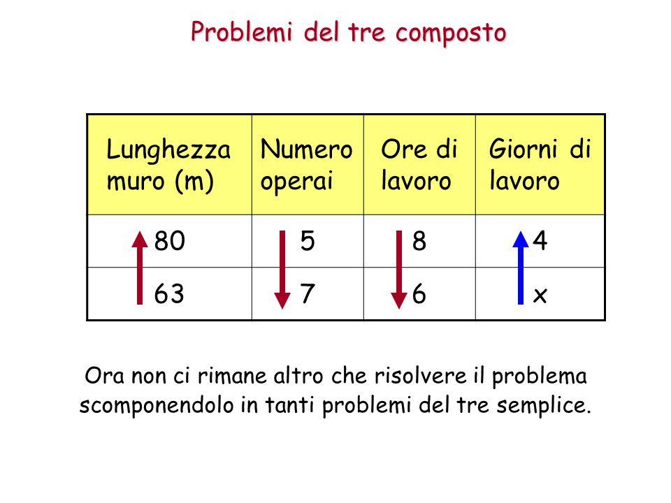 Problemi del tre composto Lunghezza muro (m) Numero operai Ore di lavoro Giorni di lavoro 80584 6376x Ora non ci rimane altro che risolvere il problema scomponendolo in tanti problemi del tre semplice.