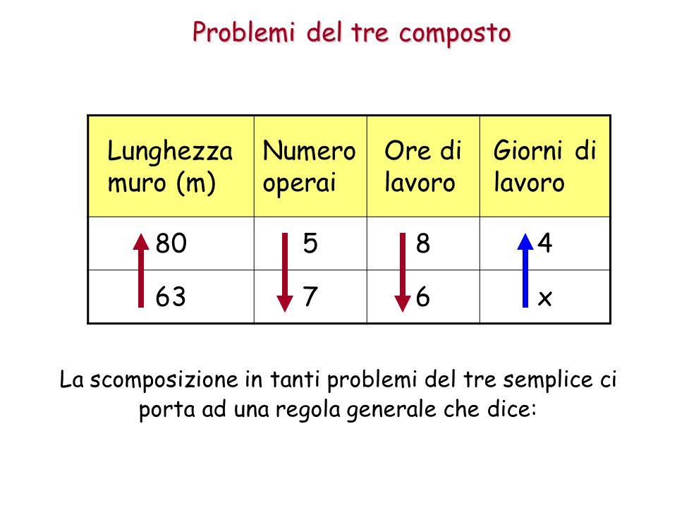 Problemi del tre composto Lunghezza muro (m) Numero operai Ore di lavoro Giorni di lavoro 80584 6376x La scomposizione in tanti problemi del tre semplice ci porta ad una regola generale che dice: