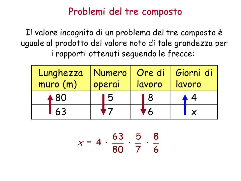 Problemi del tre composto Il valore incognito di un problema del tre composto è uguale al prodotto del valore noto di tale grandezza per i rapporti ottenuti seguendo le frecce: Lunghezza muro (m) Numero operai Ore di lavoro Giorni di lavoro 80584 6376x