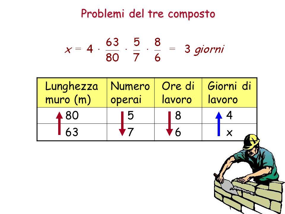 Problemi del tre composto Lunghezza muro (m) Numero operai Ore di lavoro Giorni di lavoro 80584 6376x