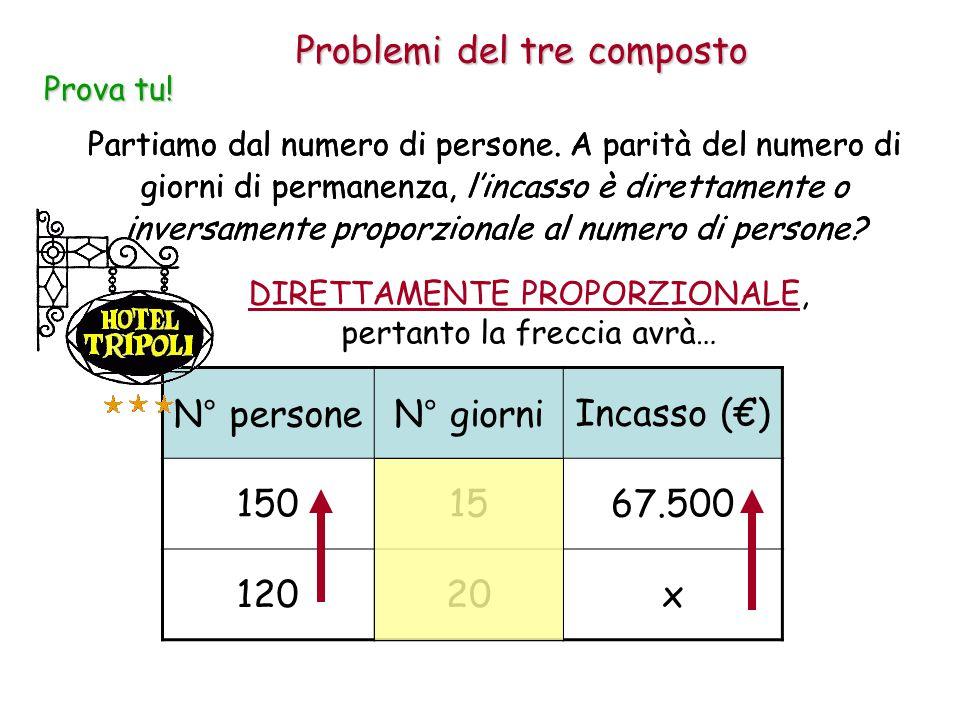 Problemi del tre composto Prova tu! N° personeN° giorniIncasso (€) 1501567.500 12020x Partiamo dal numero di persone. A parità del numero di giorni di