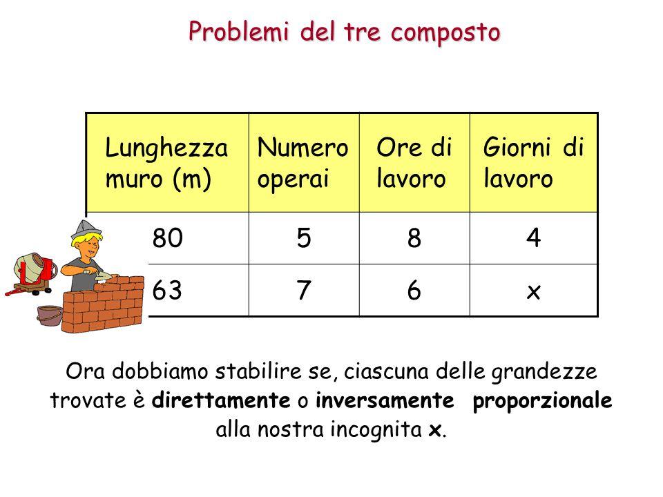 Problemi del tre composto Lunghezza muro (m) Numero operai Ore di lavoro Giorni di lavoro 80584 6376x Ora dobbiamo stabilire se, ciascuna delle grandezze trovate è direttamente o inversamente proporzionale alla nostra incognita x.