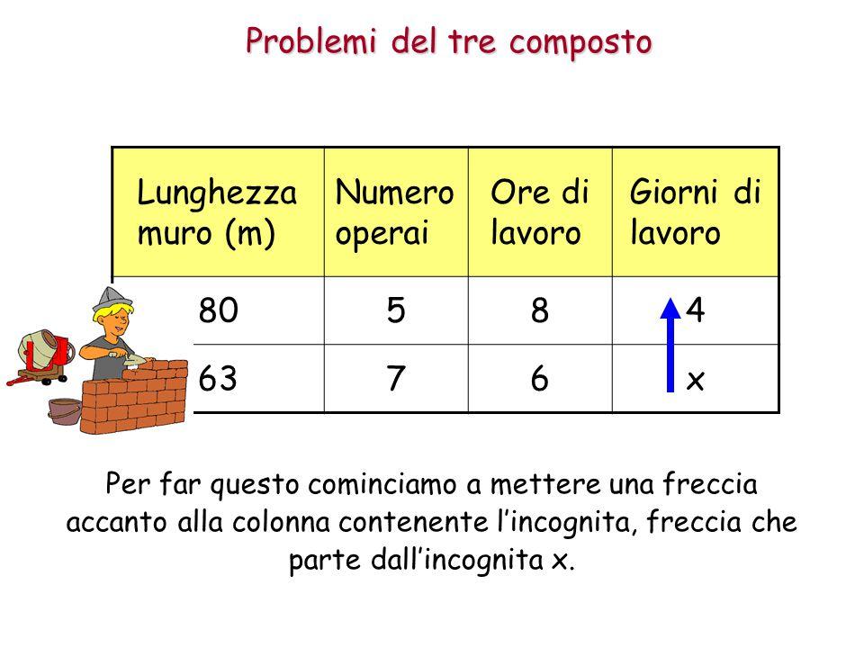 Problemi del tre composto Lunghezza muro (m) Numero operai Ore di lavoro Giorni di lavoro 80584 6376x Per far questo cominciamo a mettere una freccia accanto alla colonna contenente l'incognita, freccia che parte dall'incognita x.
