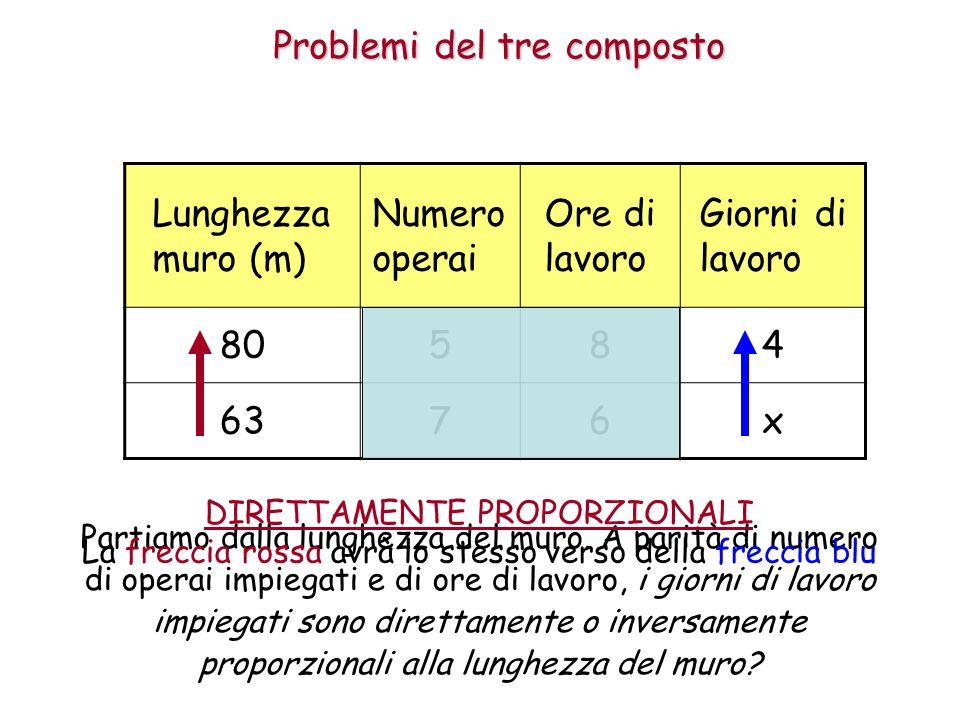 Problemi del tre composto Lunghezza muro (m) Numero operai Ore di lavoro Giorni di lavoro 80584 6376x Partiamo dalla lunghezza del muro. A parità di n