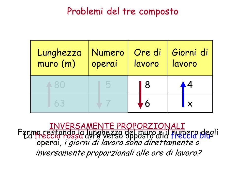 Problemi del tre composto Lunghezza muro (m) Numero operai Ore di lavoro Giorni di lavoro 80584 6376x Fermo restando la lunghezza del muro e il numero degli operai, i giorni di lavoro sono direttamente o inversamente proporzionali alle ore di lavoro.