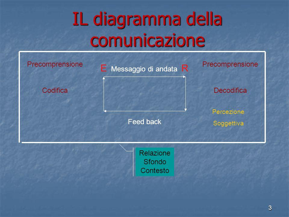 3 IL diagramma della comunicazione E Messaggio di andata R Feed back Precomprensione Codifica Precomprensione Decodifica Percezione Soggettiva Relazione Sfondo Contesto