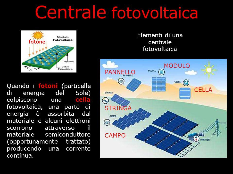 Centrale fotovoltaica Quando i fotoni (particelle di energia del Sole) colpiscono una cella fotovoltaica, una parte di energia è assorbita dal materia