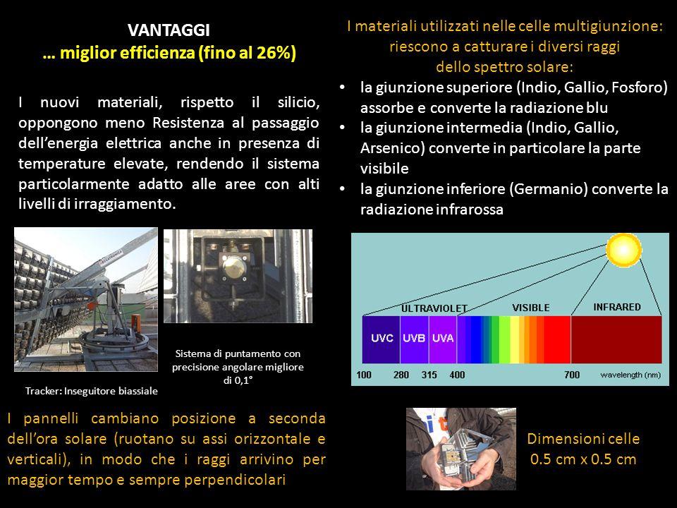 I materiali utilizzati nelle celle multigiunzione: riescono a catturare i diversi raggi dello spettro solare: la giunzione superiore (Indio, Gallio, F