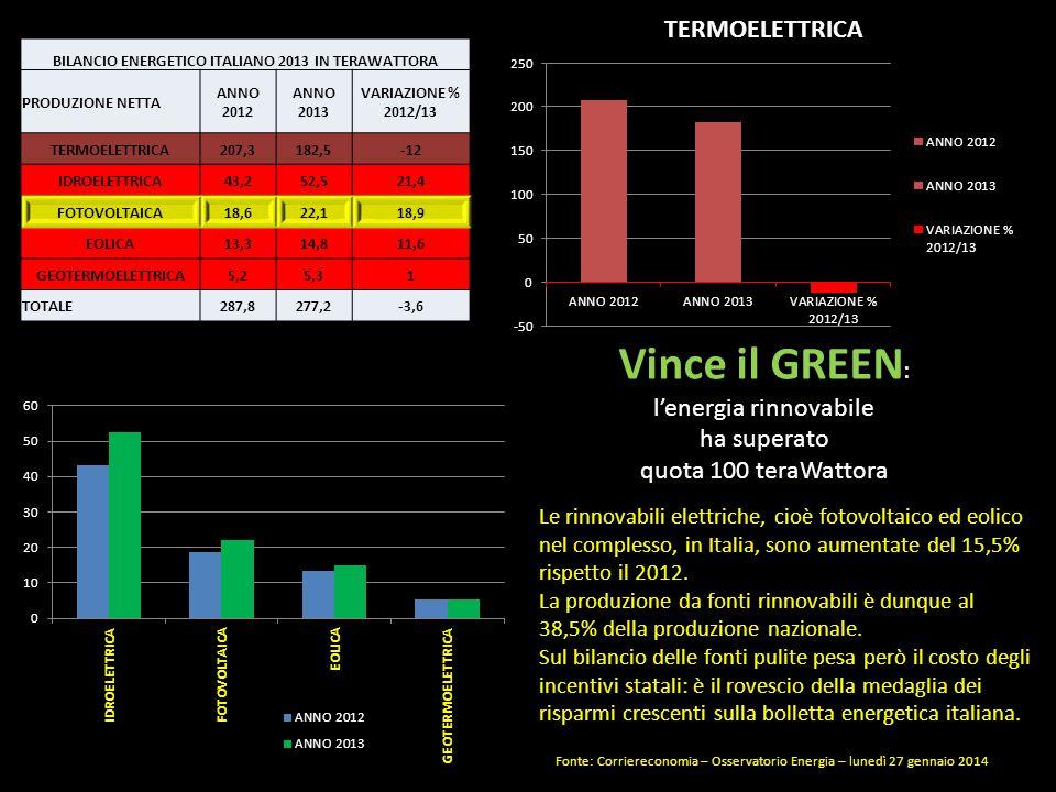 BILANCIO ENERGETICO ITALIANO 2013 IN TERAWATTORA PRODUZIONE NETTA ANNO 2012 ANNO 2013 VARIAZIONE % 2012/13 TERMOELETTRICA207,3182,5-12 IDROELETTRICA43