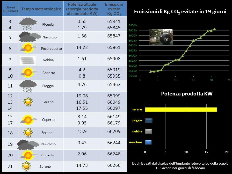Giorni FEBBRAIO Tempo meteorologico Potenza attuale (energia prodotta al momento KW) Emissioni evitate Kg CO 2 3434 Pioggia 0.65 1.79 65841 65845 5 Nu