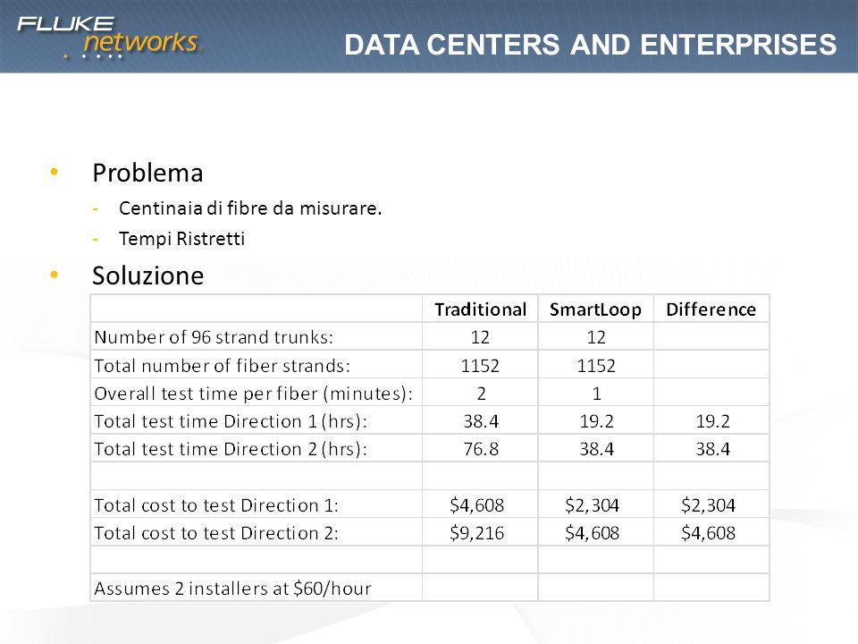 Problema -Centinaia di fibre da misurare. -Tempi Ristretti Soluzione DATA CENTERS AND ENTERPRISES