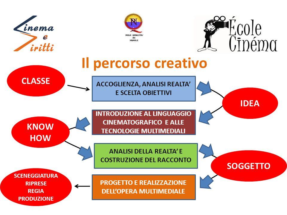 Il percorso creativo ACCOGLIENZA, ANALISI REALTA' E SCELTA OBIETTIVI INTRODUZIONE AL LINGUAGGIO CINEMATOGRAFICO E ALLE TECNOLOGIE MULTIMEDIALI ANALISI