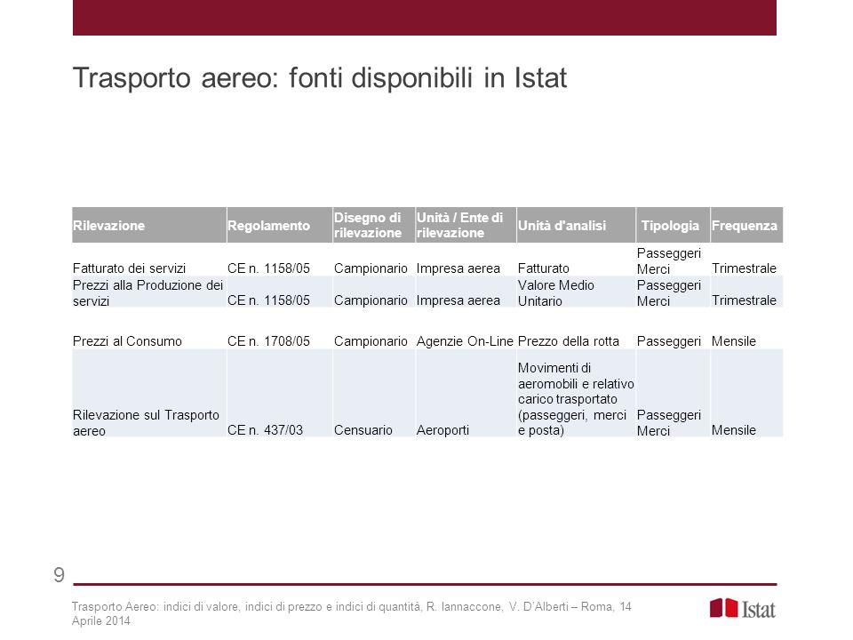 Trasporto aereo: fonti disponibili in Istat 9 Trasporto Aereo: indici di valore, indici di prezzo e indici di quantità, R.