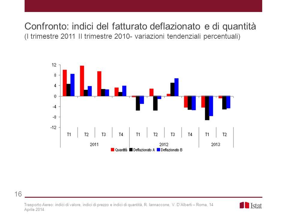 Confronto: indici del fatturato deflazionato e di quantità (I trimestre 2011 II trimestre 2010- variazioni tendenziali percentuali) 16 Trasporto Aereo: indici di valore, indici di prezzo e indici di quantità, R.