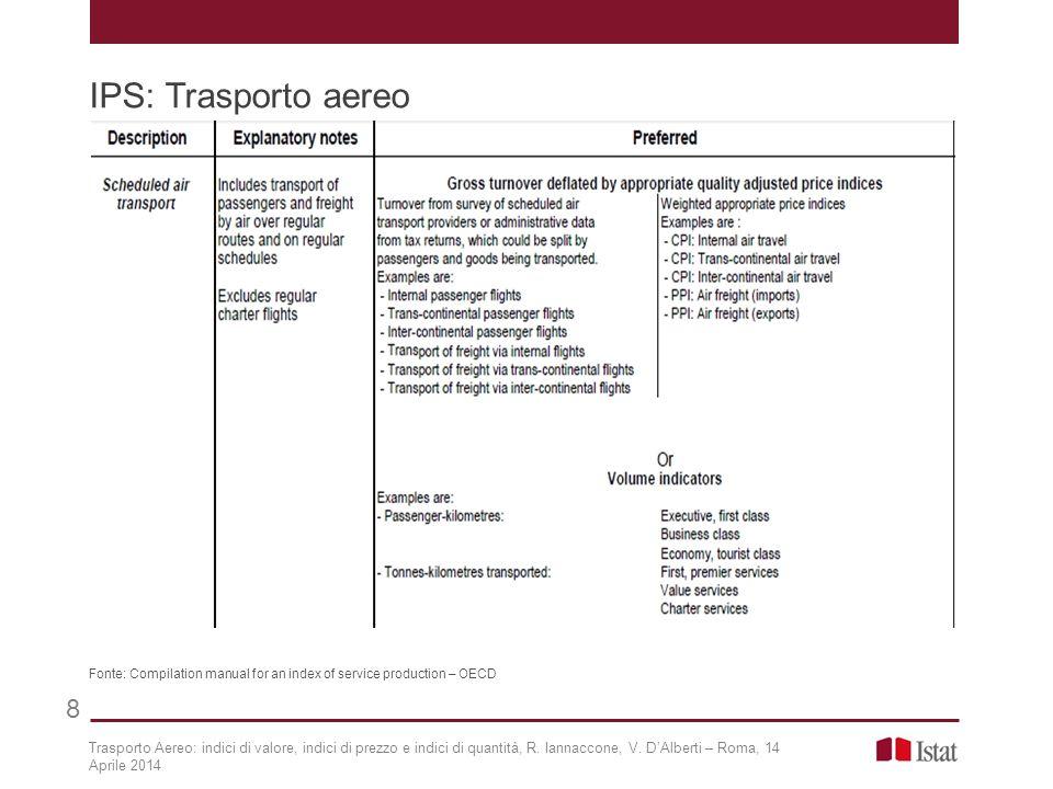 IPS: Trasporto aereo 8 Fonte: Compilation manual for an index of service production – OECD Trasporto Aereo: indici di valore, indici di prezzo e indici di quantità, R.