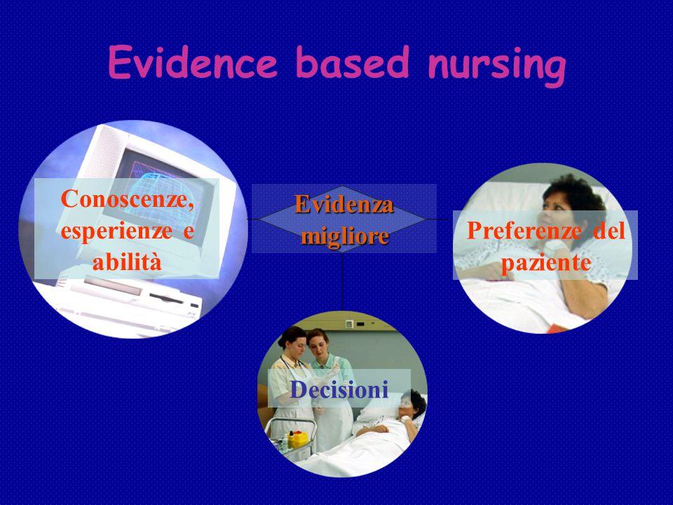 Evidenza migliore Conoscenze, esperienze e abilità Decisioni Preferenze del paziente Evidence based nursing