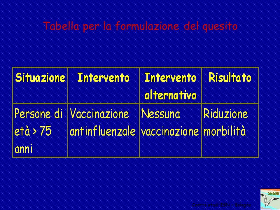 Tabella per la formulazione del quesito Centro studi EBN - Bologna