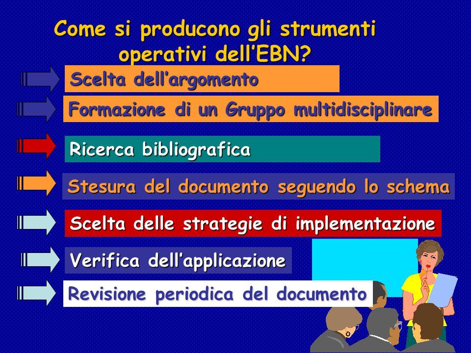 Come si producono gli strumenti operativi dell'EBN? Formazione di un Gruppo multidisciplinare Ricerca bibliografica Stesura del documento seguendo lo