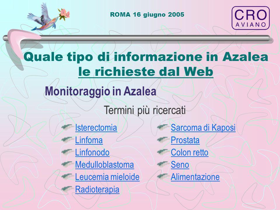 ROMA 16 giugno 2005 Quale tipo di informazione in Azalea le richieste dal Web Termini più ricercati Monitoraggio in Azalea Isterectomia Linfoma Linfonodo Medulloblastoma Leucemia mieloide Radioterapia Sarcoma di Kaposi Prostata Colon retto Seno Alimentazione