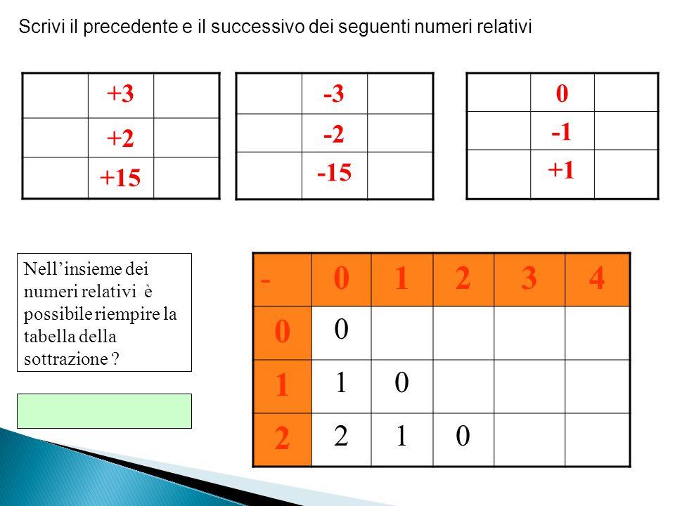 Scrivi il precedente e il successivo dei seguenti numeri relativi +3 +2 +15 -3 -2 -15 0 +1 Nell'insieme dei numeri relativi è possibile riempire la ta