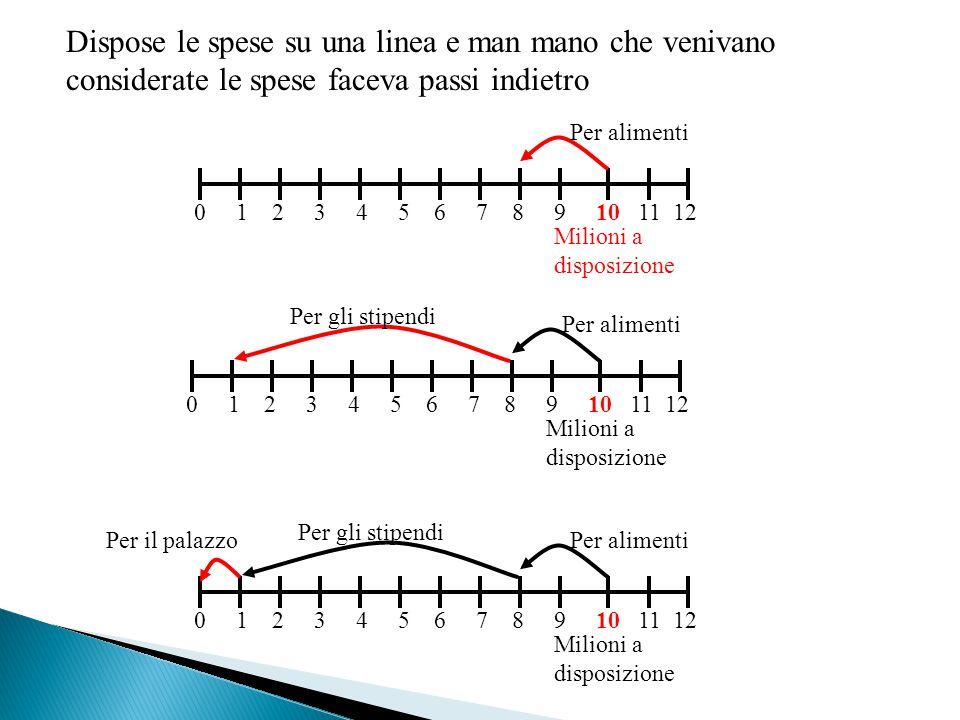 È possibile eseguire qualsiasi tipo di calcolo sia addizione(come sappiamo bene) che sottrazione .