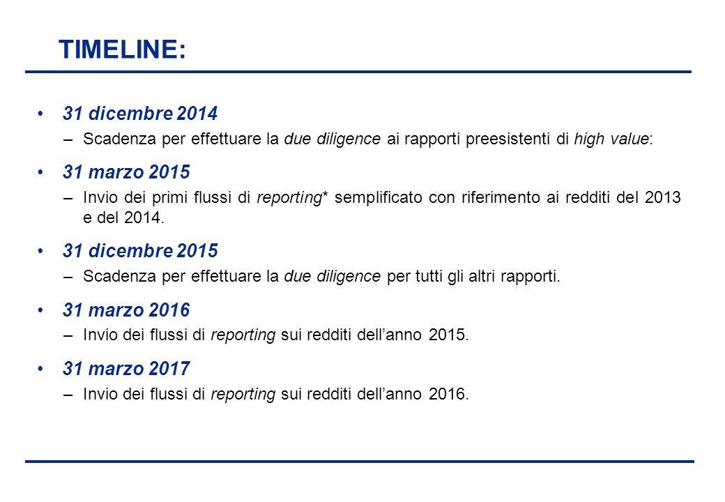 BEI - 17 aprile 2013 TIMELINE: 31 dicembre 2014 –Scadenza per effettuare la due diligence ai rapporti preesistenti di high value: 31 marzo 2015 –Invio