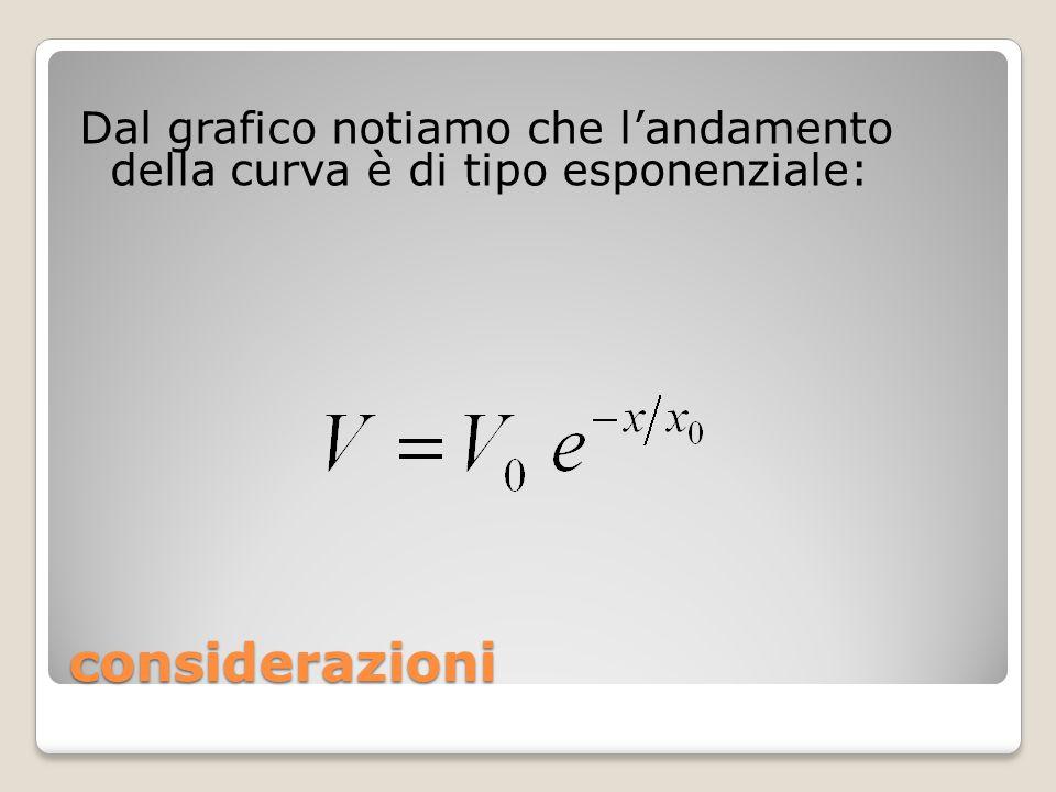 considerazioni Dal grafico notiamo che l'andamento della curva è di tipo esponenziale: