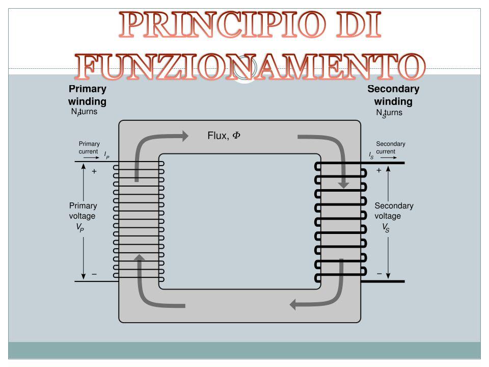 SCOPO DELL'ESPERIMENTO Verificare l'andamento della tensione sul secondario al variare della distanza tra le due bobine.