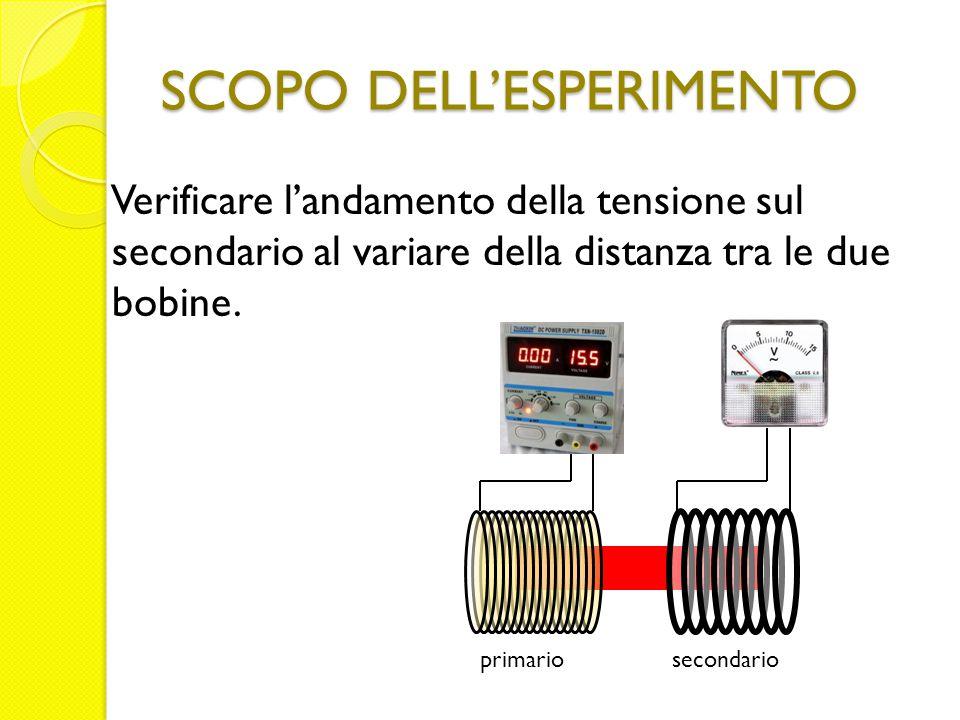 SCOPO DELL'ESPERIMENTO Verificare l'andamento della tensione sul secondario al variare della distanza tra le due bobine. primariosecondario