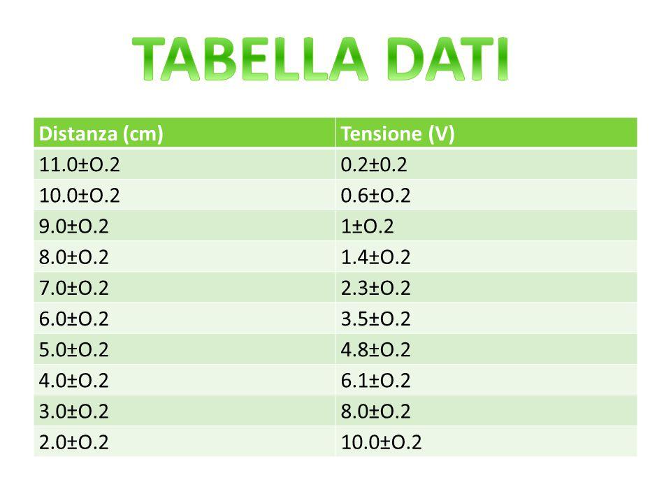 Distanza (cm)Tensione (V) 11.0±O.20.2±0.2 10.0±O.20.6±O.2 9.0±O.21±O.2 8.0±O.21.4±O.2 7.0±O.22.3±O.2 6.0±O.23.5±O.2 5.0±O.24.8±O.2 4.0±O.26.1±O.2 3.0±