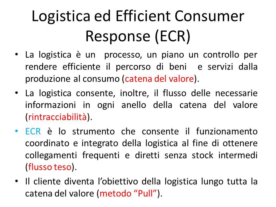 Logistica ed Efficient Consumer Response (ECR) La logistica è un processo, un piano un controllo per rendere efficiente il percorso di beni e servizi dalla produzione al consumo (catena del valore).