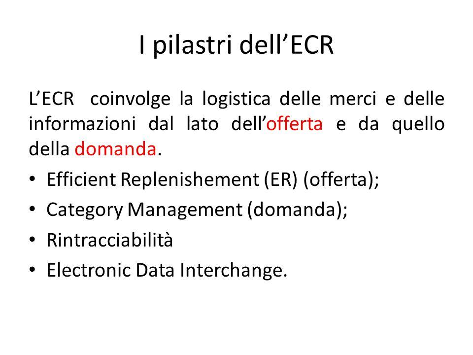 I pilastri dell'ECR L'ECR coinvolge la logistica delle merci e delle informazioni dal lato dell'offerta e da quello della domanda. Efficient Replenish