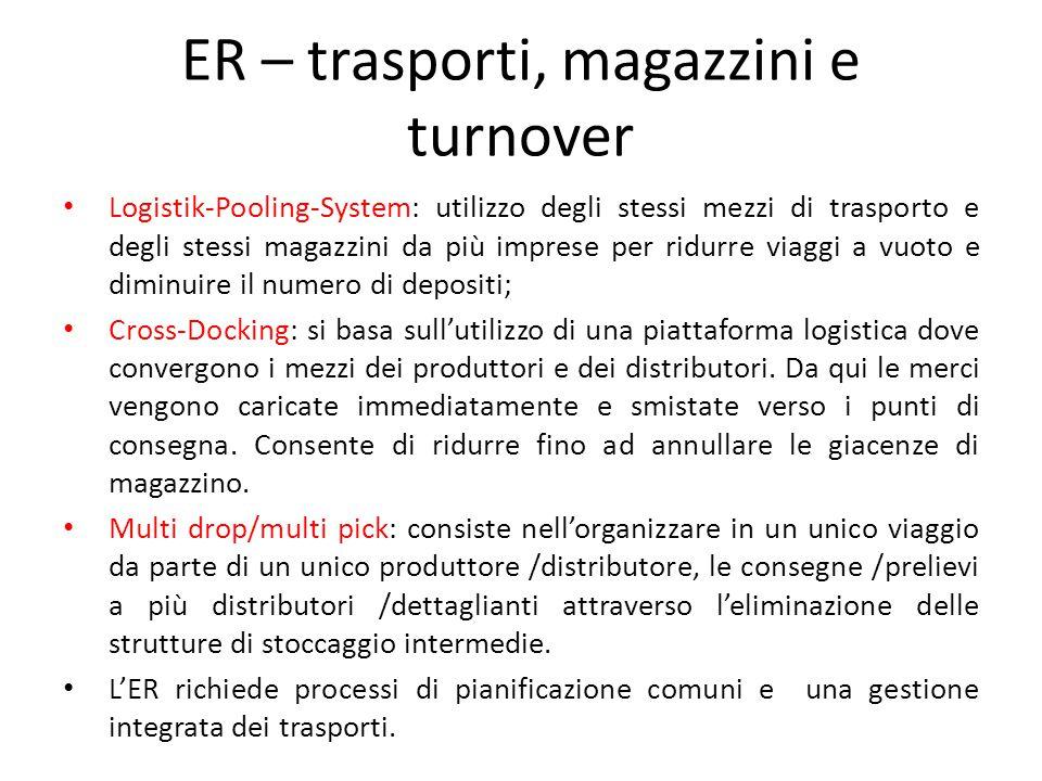 ER – trasporti, magazzini e turnover Logistik-Pooling-System: utilizzo degli stessi mezzi di trasporto e degli stessi magazzini da più imprese per rid