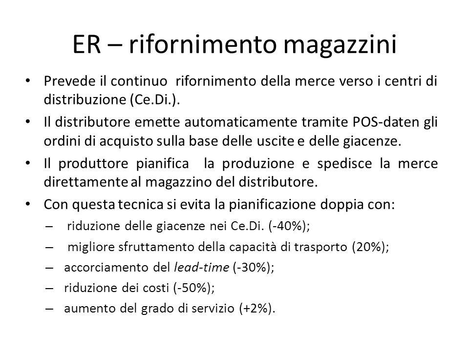 ER – rifornimento magazzini Prevede il continuo rifornimento della merce verso i centri di distribuzione (Ce.Di.). Il distributore emette automaticame