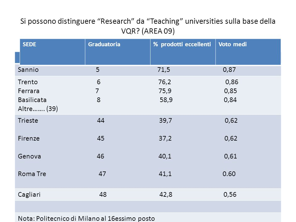 Si possono distinguere Research da Teaching universities sulla base della VQR.