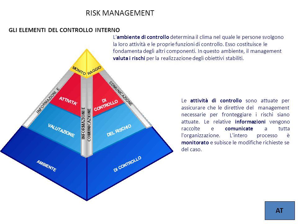 10 L'ambiente di controllo determina il clima nel quale le persone svolgono la loro attività e le proprie funzioni di controllo. Esso costituisce le f