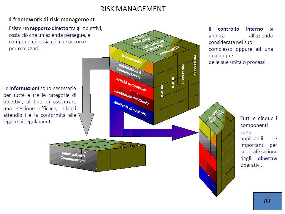 11 Il framework di risk management Le informazioni sono necessarie per tutte e tre le categorie di obiettivi, al fine di assicurare una gestione effic