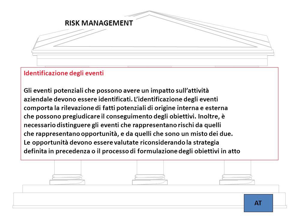15 RISK MANAGEMENT AT Identificazione degli eventi Gli eventi potenziali che possono avere un impatto sull'attività aziendale devono essere identifica