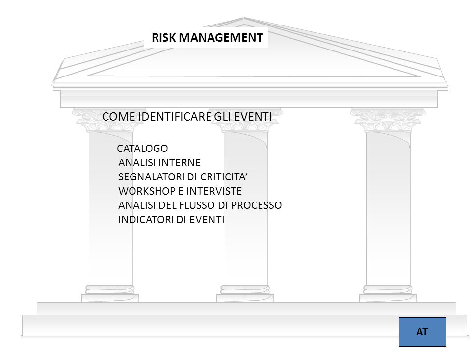 16 RISK MANAGEMENT AT COME IDENTIFICARE GLI EVENTI CATALOGO ANALISI INTERNE SEGNALATORI DI CRITICITA' WORKSHOP E INTERVISTE ANALISI DEL FLUSSO DI PROCESSO INDICATORI DI EVENTI