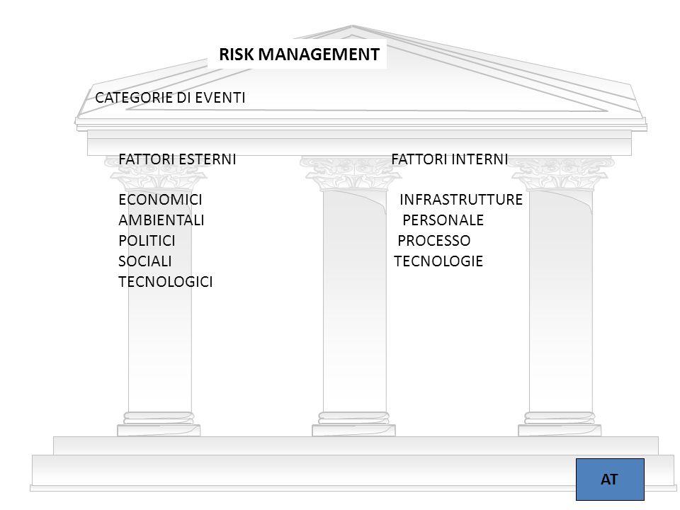 17 RISK MANAGEMENT AT CATEGORIE DI EVENTI FATTORI ESTERNI FATTORI INTERNI ECONOMICI INFRASTRUTTURE AMBIENTALI PERSONALE POLITICI PROCESSO SOCIALI TECN