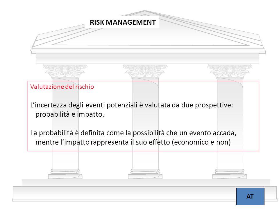 18 RISK MANAGEMENT AT Valutazione del rischio L'incertezza degli eventi potenziali è valutata da due prospettive: probabilità e impatto. La probabilit