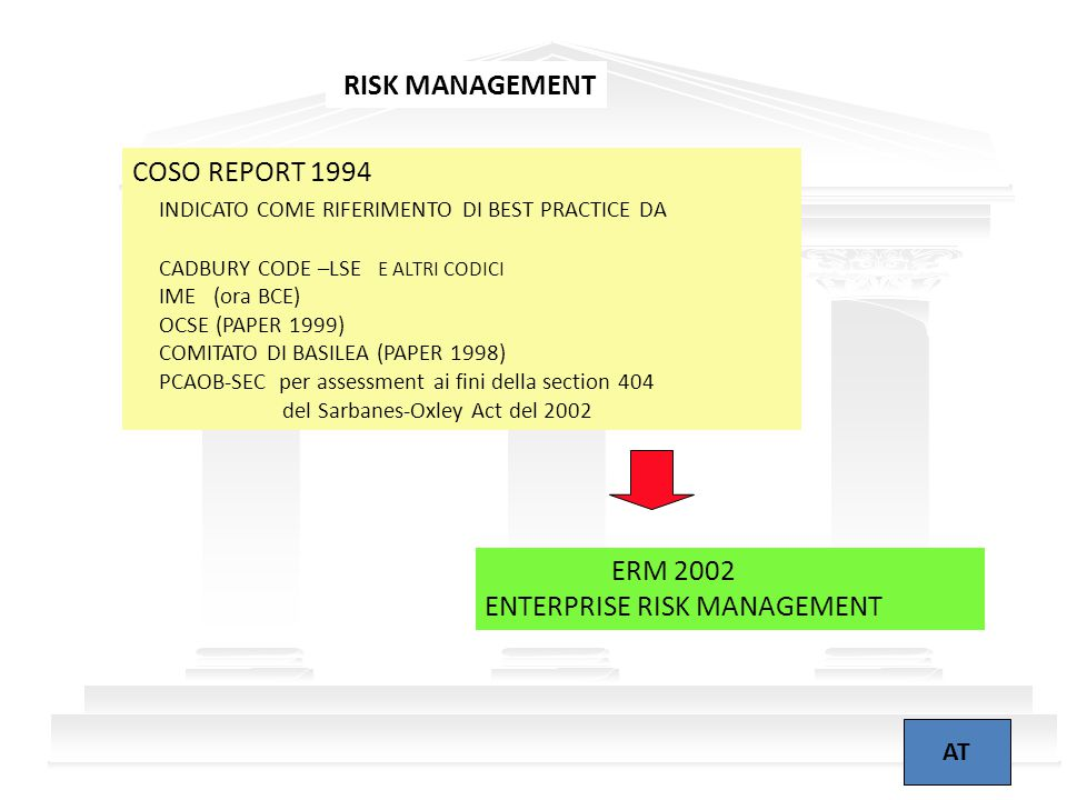 2 RISK MANAGEMENT AT COSO REPORT 1994 INDICATO COME RIFERIMENTO DI BEST PRACTICE DA CADBURY CODE –LSE E ALTRI CODICI IME (ora BCE) OCSE (PAPER 1999) COMITATO DI BASILEA (PAPER 1998) PCAOB-SEC per assessment ai fini della section 404 del Sarbanes-Oxley Act del 2002 ERM 2002 ENTERPRISE RISK MANAGEMENT