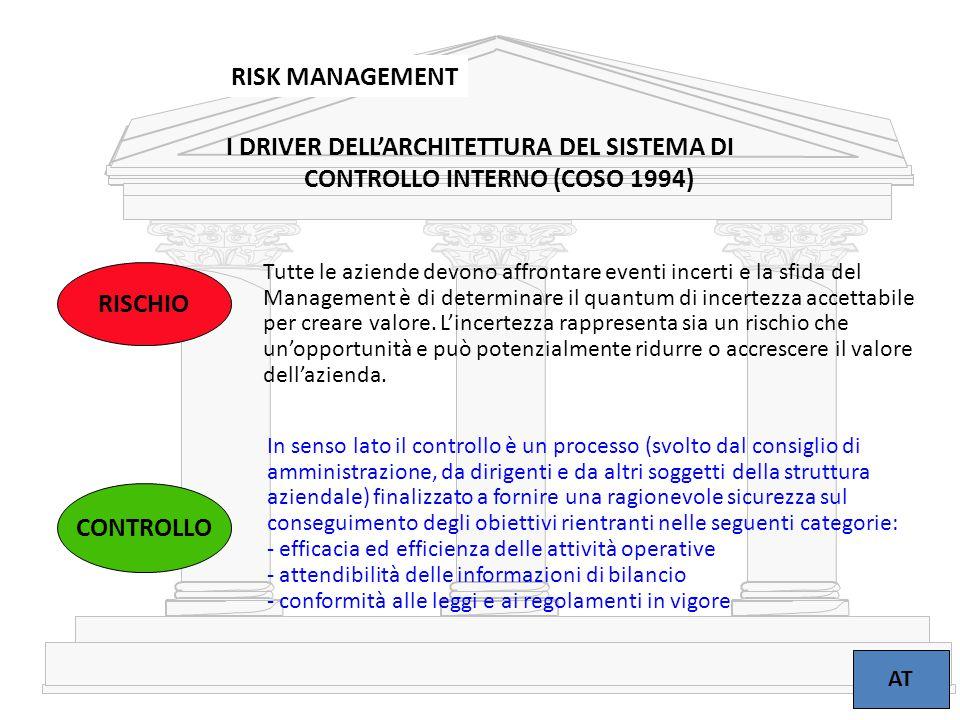 3 RISK MANAGEMENT AT RISCHIO Tutte le aziende devono affrontare eventi incerti e la sfida del Management è di determinare il quantum di incertezza acc