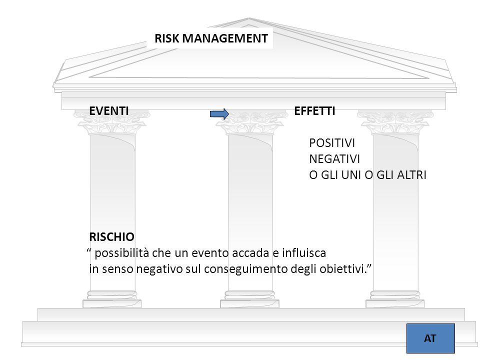 """4 RISK MANAGEMENT AT EVENTIEFFETTI POSITIVI NEGATIVI O GLI UNI O GLI ALTRI RISCHIO """" possibilità che un evento accada e influisca in senso negativo su"""
