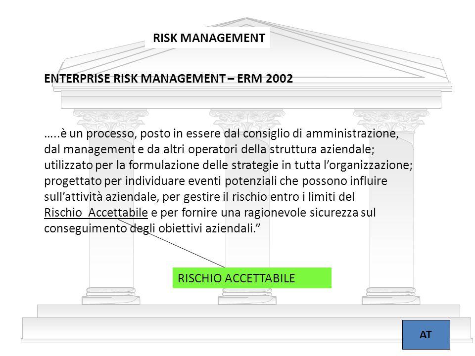 5 RISK MANAGEMENT AT …..è un processo, posto in essere dal consiglio di amministrazione, dal management e da altri operatori della struttura aziendale