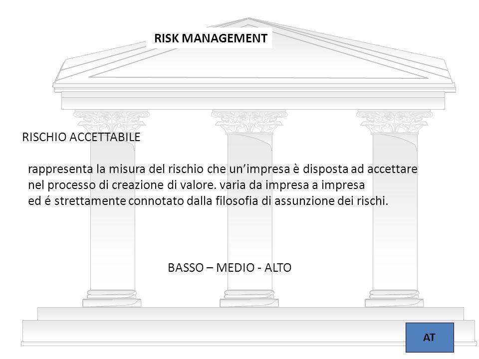 6 RISK MANAGEMENT AT RISCHIO ACCETTABILE rappresenta la misura del rischio che un'impresa è disposta ad accettare nel processo di creazione di valore.