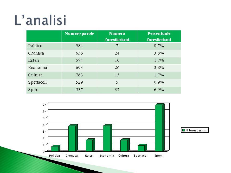 Numero parole Numero forestierismi Percentuale forestierismi Politica98470,7% Cronaca636243,8% Esteri574101,7% Economia693263,8% Cultura763131,7% Spet