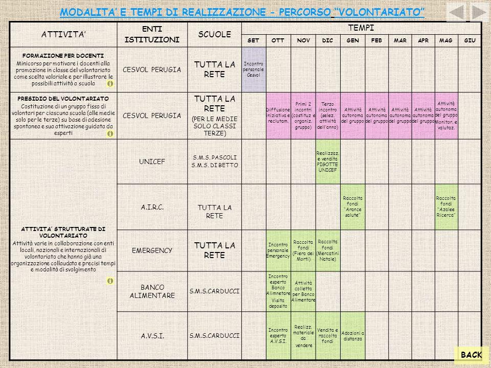 """MODALITA' E TEMPI DI REALIZZAZIONE - PERCORSO """"VOLONTARIATO"""" ATTIVITA' ENTI ISTITUZIONI SCUOLE TEMPI SETOTTNOVDICGENFEBMARAPRMAGGIU FORMAZIONE PER DOC"""