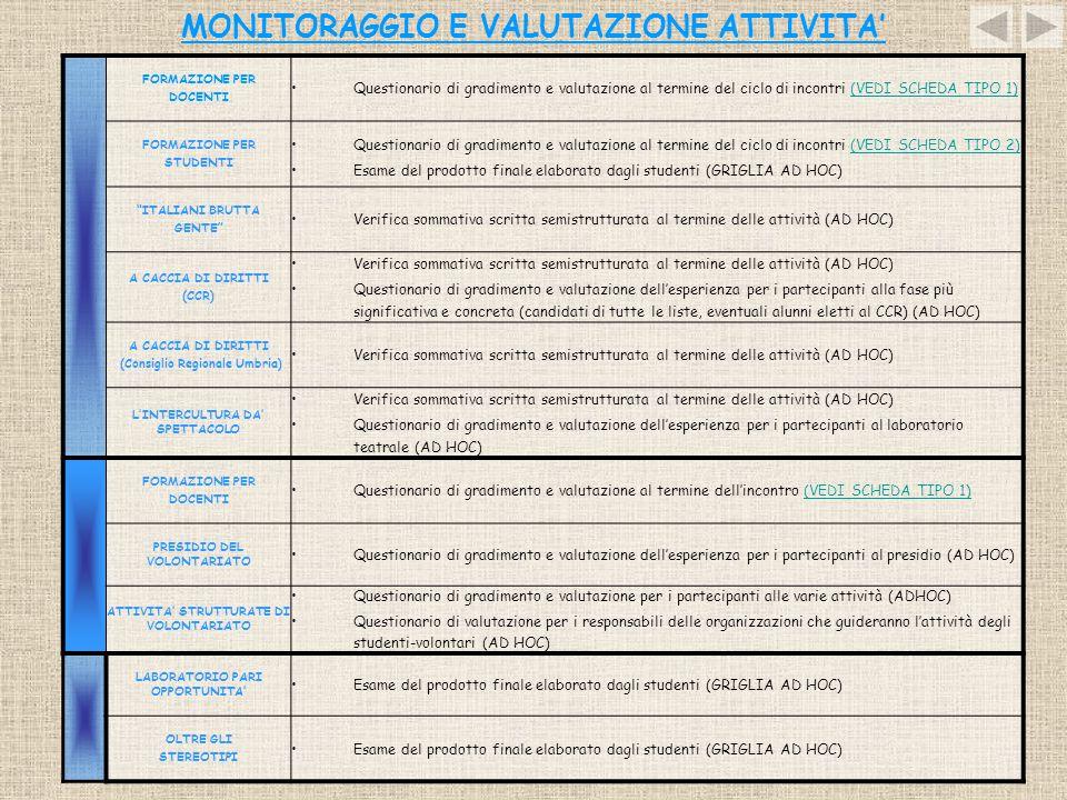 MONITORAGGIO E VALUTAZIONE ATTIVITA' FORMAZIONE PER DOCENTI Questionario di gradimento e valutazione al termine del ciclo di incontri (VEDI SCHEDA TIP